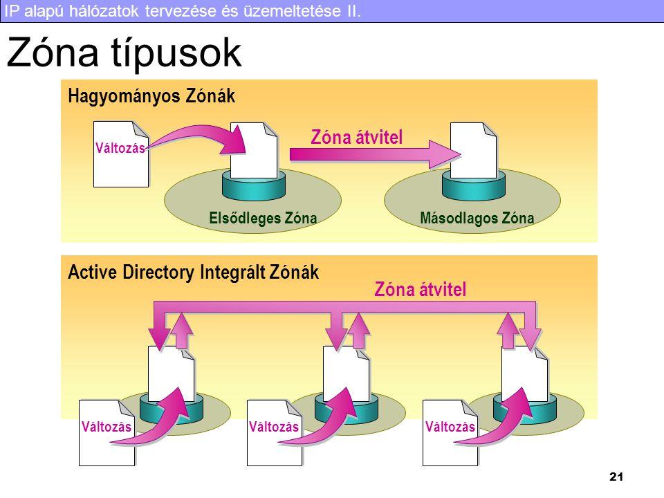 IP alapú hálózatok tervezése és üzemeltetése II. 21 Zóna típusok Hagyományos Zónák Elsődleges ZónaMásodlagos Zóna Változás Zóna átvitel Active Directo