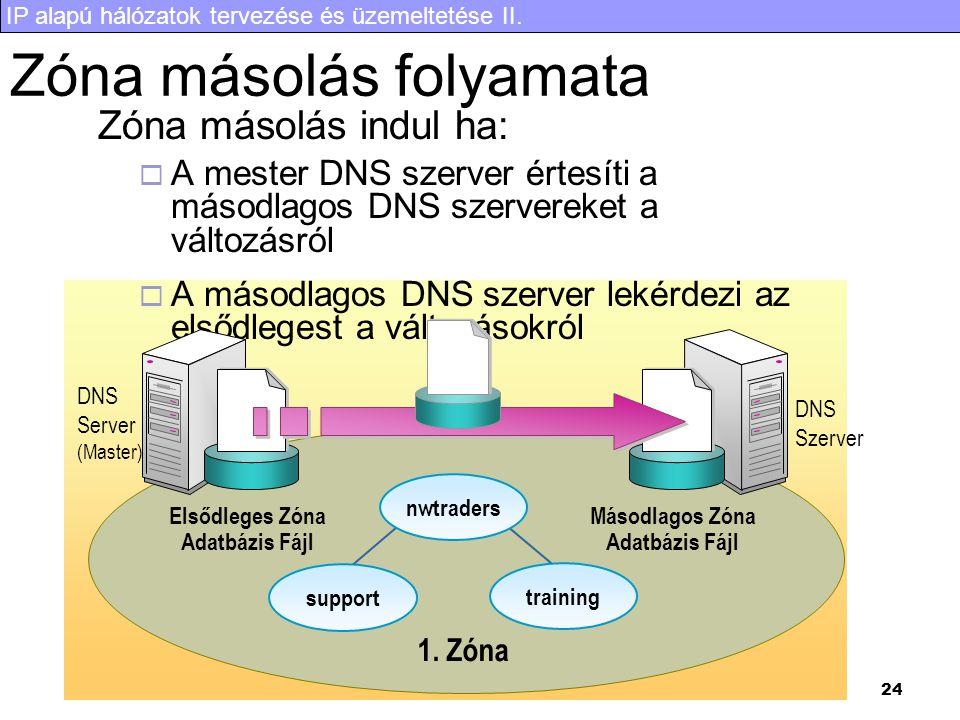 IP alapú hálózatok tervezése és üzemeltetése II. 24 Zóna másolás folyamata Zóna másolás indul ha:  A mester DNS szerver értesíti a másodlagos DNS sze
