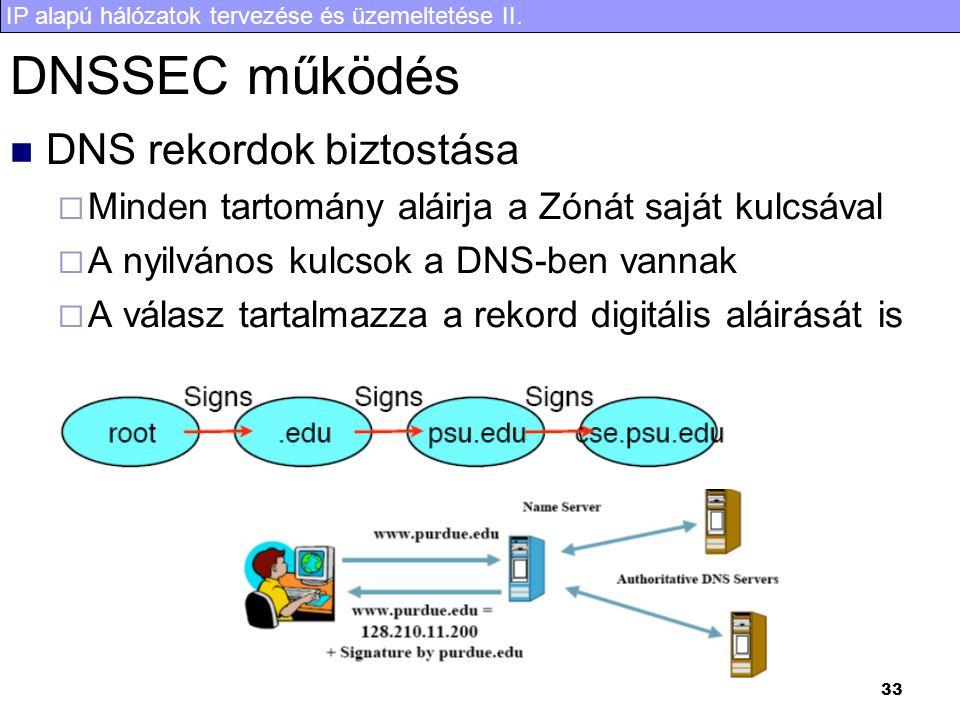 IP alapú hálózatok tervezése és üzemeltetése II. 33 DNSSEC működés DNS rekordok biztostása  Minden tartomány aláirja a Zónát saját kulcsával  A nyil