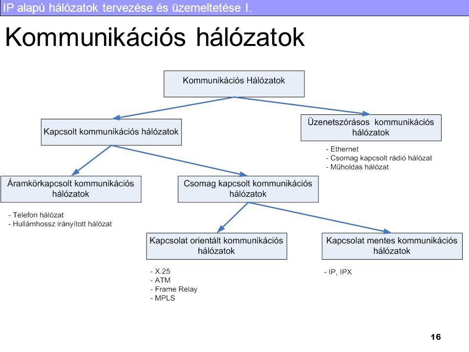 IP alapú hálózatok tervezése és üzemeltetése I. 16 Kommunikációs hálózatok