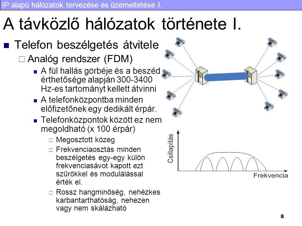 IP alapú hálózatok tervezése és üzemeltetése I.8 A távközlő hálózatok története I.