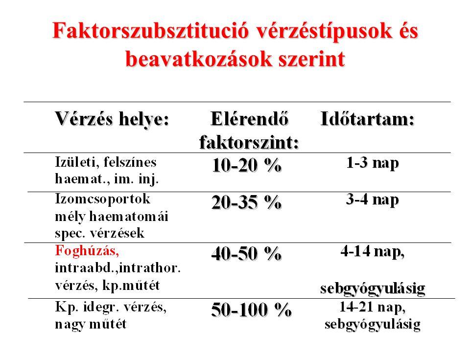 Faktorszubsztitució vérzéstípusok és beavatkozások szerint