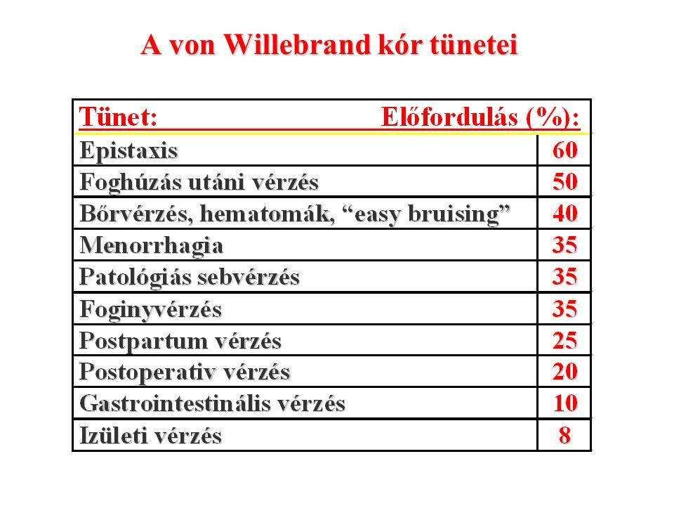 A von Willebrand kór tünetei