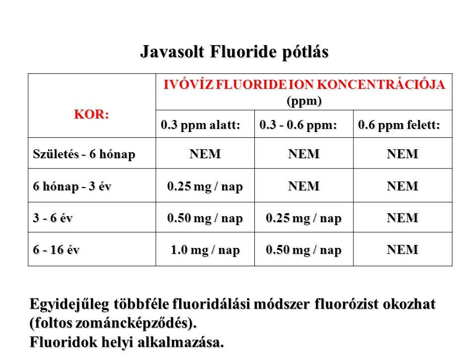 Javasolt Fluoride pótlás KOR: IVÓVÍZ FLUORIDE ION KONCENTRÁCIÓJA (ppm) 0.3 ppm alatt: 0.3 - 0.6 ppm: 0.6 ppm felett: Születés - 6 hónap NEMNEMNEM 6 hó