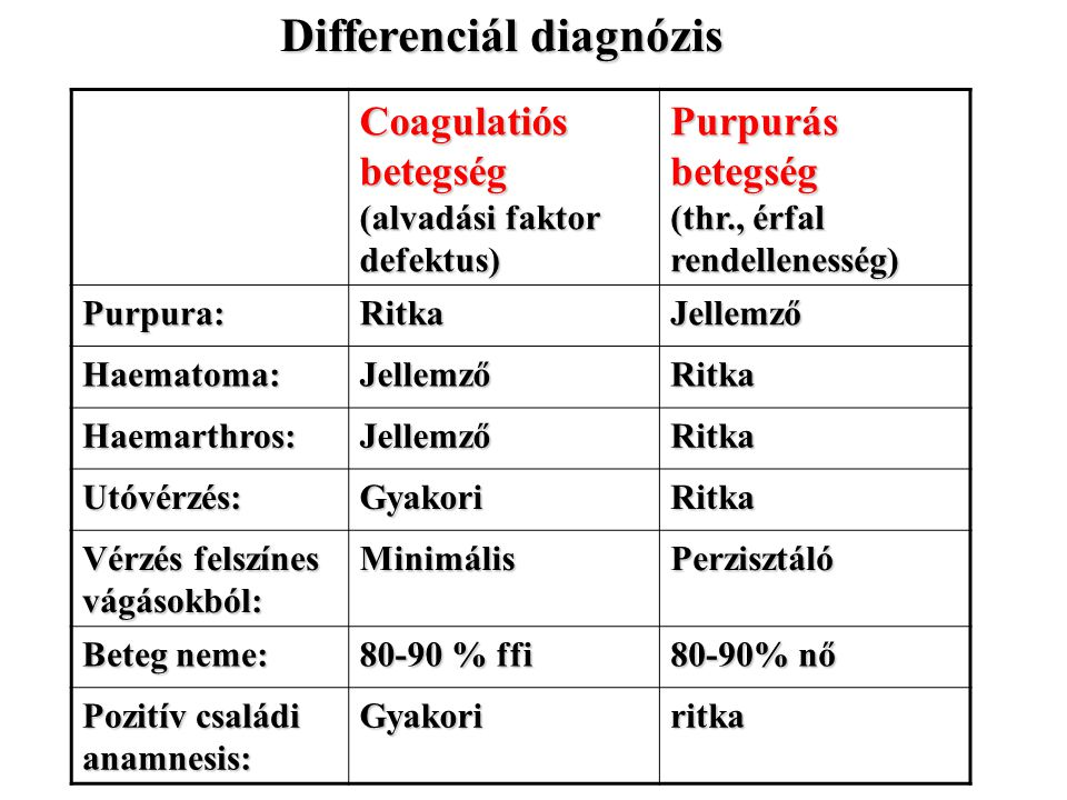 Coagulatiós betegség (alvadási faktor defektus) Purpurás betegség (thr., érfal rendellenesség) Purpura:RitkaJellemző Haematoma:JellemzőRitka Haemarthr