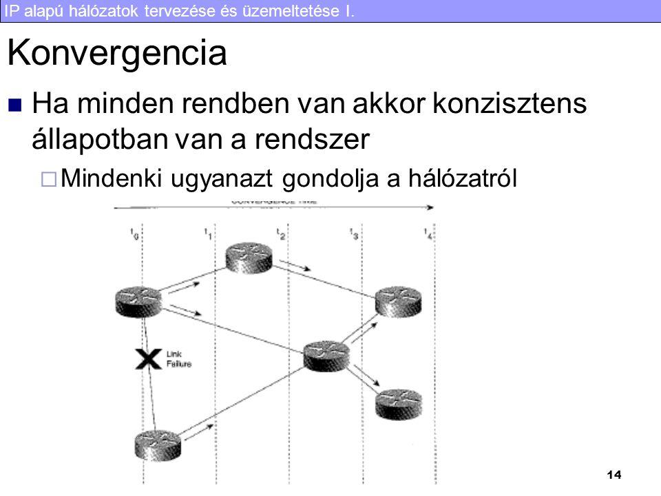 IP alapú hálózatok tervezése és üzemeltetése I. 14 Konvergencia Ha minden rendben van akkor konzisztens állapotban van a rendszer  Mindenki ugyanazt