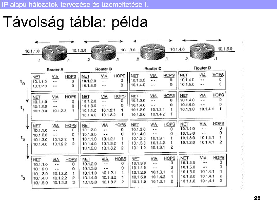 IP alapú hálózatok tervezése és üzemeltetése I. 22 Távolság tábla: példa