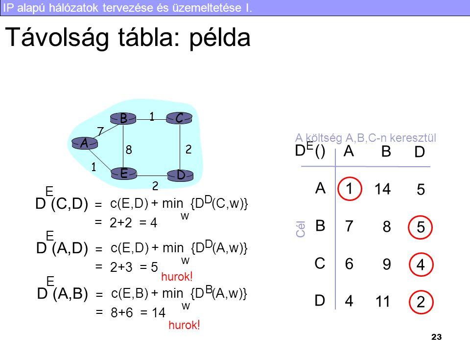 IP alapú hálózatok tervezése és üzemeltetése I. 23 Távolság tábla: példa A E D CB 7 8 1 2 1 2 D () A B C D A1764A1764 B 14 8 9 11 D5542D5542 E A költs