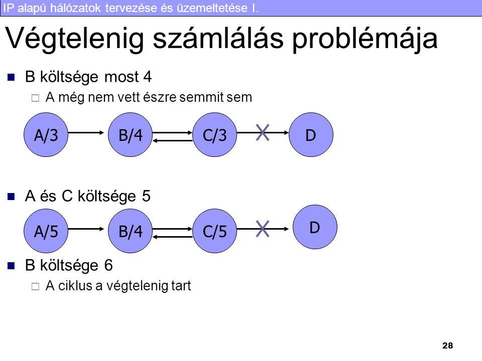 IP alapú hálózatok tervezése és üzemeltetése I. 28 Végtelenig számlálás problémája B költsége most 4  A még nem vett észre semmit sem A és C költsége