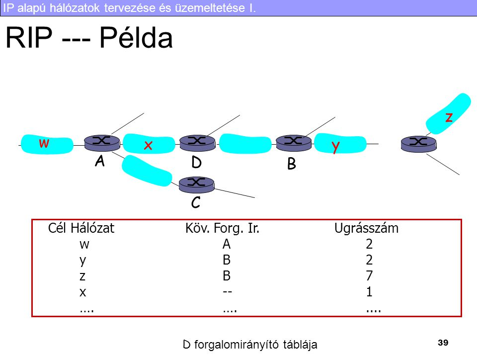 IP alapú hálózatok tervezése és üzemeltetése I. 39 RIP --- Példa Cél Hálózat Köv. Forg. Ir. Ugrásszám wA2 yB2 zB7 x--1 ….…..... w xy z A C D B D forga