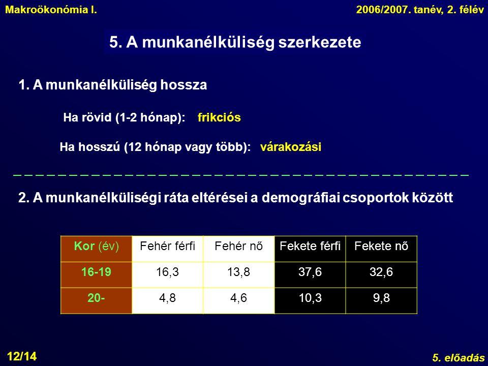 Makroökonómia I.2006/2007.tanév, 2. félév 5. előadás 12/14 5.