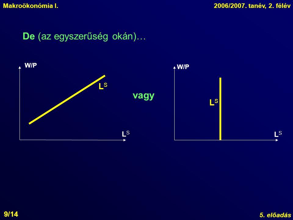 Makroökonómia I.2006/2007.tanév, 2. félév 5.