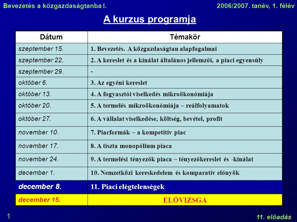 Bevezetés a közgazdaságtanba I.2006/2007. tanév, 1. félév 11. előadás 1 A kurzus programja DátumTémakör szeptember 15. 1. Bevezetés. A közgazdaságtan