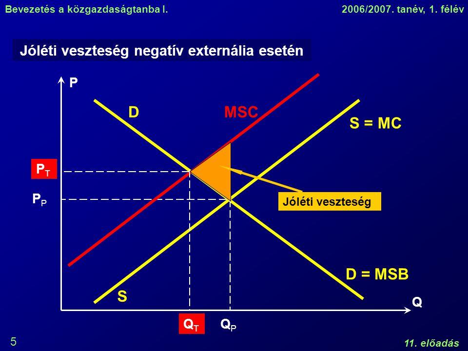 Bevezetés a közgazdaságtanba I.2006/2007. tanév, 1. félév 11. előadás 5 Jóléti veszteség negatív externália esetén P Q D S = MC S D = MSB QPQP P MSC Q