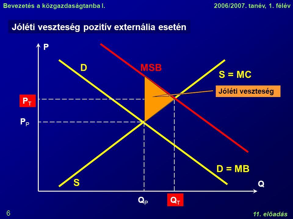 Bevezetés a közgazdaságtanba I.2006/2007. tanév, 1. félév 11. előadás 6 Jóléti veszteség pozitív externália esetén P Q D S = MC S D = MB QPQP P MSB QT
