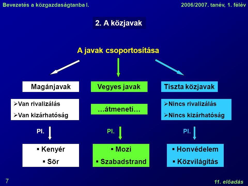 Bevezetés a közgazdaságtanba I.2006/2007. tanév, 1. félév 11. előadás 7 2. A közjavak A javak csoportosítása MagánjavakVegyes javakTiszta közjavak  V