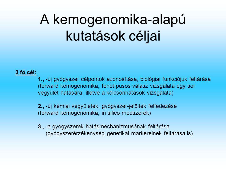 A kemogenomika-alapú kutatások céljai 3 fő cél: 1., -új gyógyszer célpontok azonosítása, biológiai funkciójuk feltárása (forward kemogenomika, fenotípusos válasz vizsgálata egy sor vegyület hatására, illetve a kölcsönhatások vizsgálata) 2., -új kémiai vegyületek, gyógyszer-jelöltek felfedezése (forward kemogenomika, in silico módszerek) 3., -a gyógyszerek hatásmechanizmusának feltárása (gyógyszerérzékenység genetikai markereinek feltárása is)