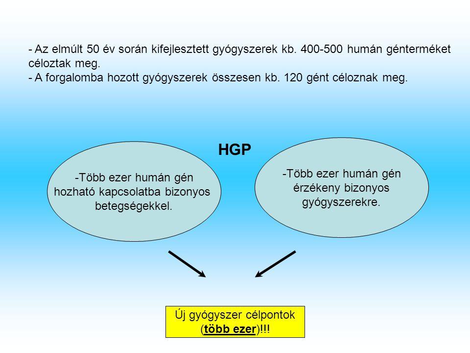 - Az elmúlt 50 év során kifejlesztett gyógyszerek kb. 400-500 humán génterméket céloztak meg. - A forgalomba hozott gyógyszerek összesen kb. 120 gént