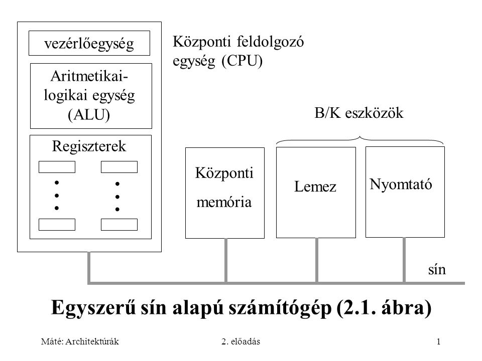Máté: Architektúrák2. előadás1 Egyszerű sín alapú számítógép (2.1. ábra) vezérlőegység Aritmetikai- logikai egység (ALU) Regiszterek...... Központi me