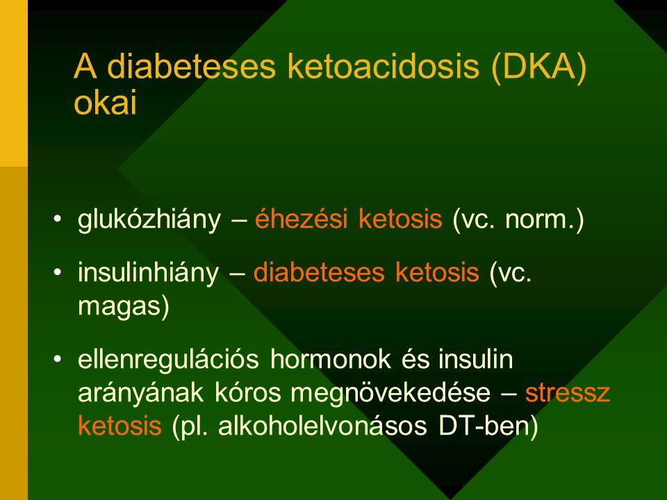 glukózhiány – éhezési ketosis (vc. norm.) insulinhiány – diabeteses ketosis (vc. magas) ellenregulációs hormonok és insulin arányának kóros megnöveked