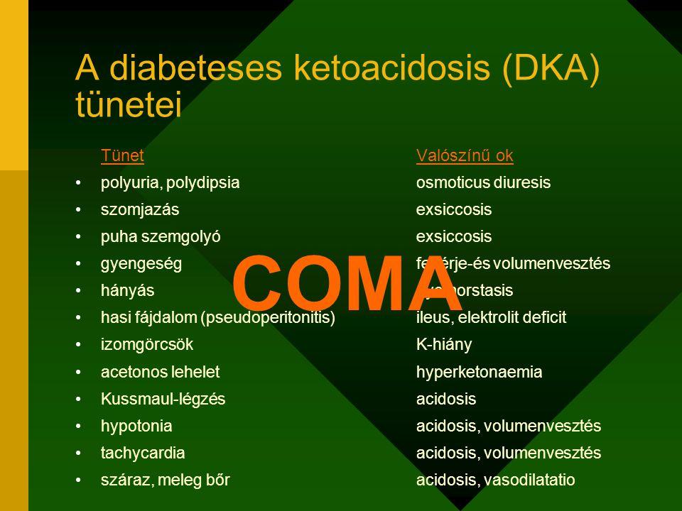 Tünet Valószínű ok polyuria, polydipsia osmoticus diuresis szomjazás exsiccosis puha szemgolyó exsiccosis gyengeség fehérje-és volumenvesztés hányás g