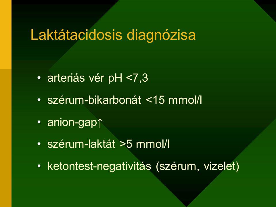 arteriás vér pH <7,3 szérum-bikarbonát <15 mmol/l anion-gap↑ szérum-laktát >5 mmol/l ketontest-negativitás (szérum, vizelet) Laktátacidosis diagnózisa