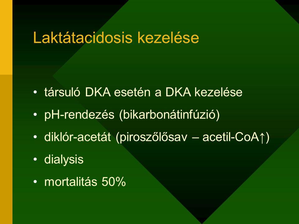 társuló DKA esetén a DKA kezelése pH-rendezés (bikarbonátinfúzió) diklór-acetát (piroszőlősav – acetil-CoA↑) dialysis mortalitás 50% Laktátacidosis ke