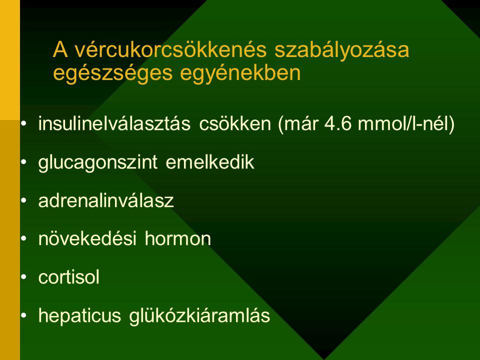insulinelválasztás szabályozása nem fiziológiás (exogen insulin!) glucagonemelkedés fokozatosan kiesik adrenalinválasz (hypoglykaemiaérzet) kiesése esetén inadekvát glukóz- ellenreguláció A vércukorcsökkenés szabályozása 1-es típusú diabetesben