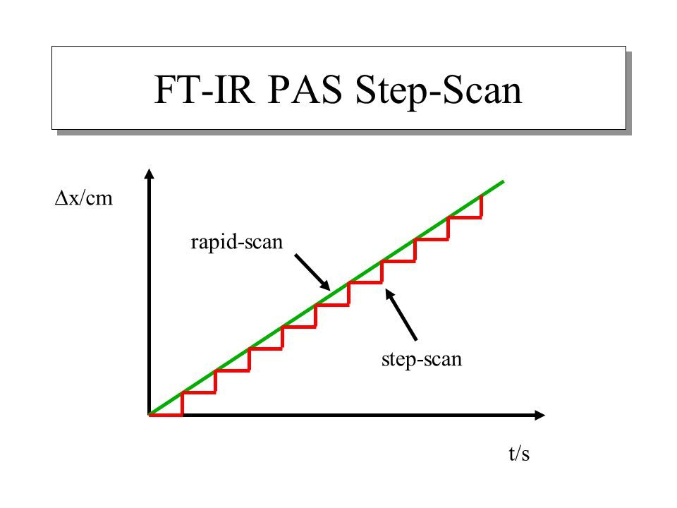 FT-IR PAS Step-Scan  x/cm t/s rapid-scan step-scan