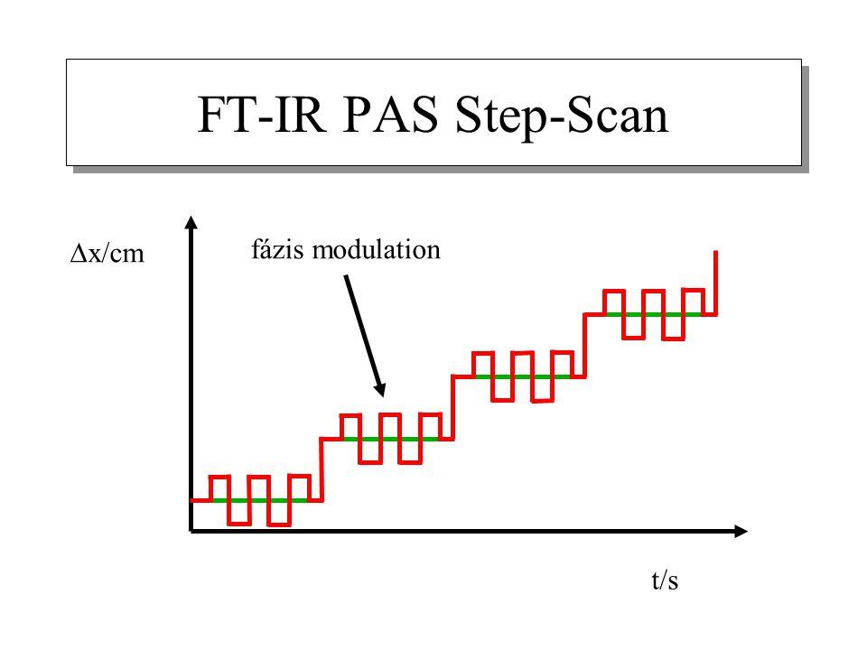 FT-IR PAS Step-Scan  x/cm t/s fázis modulation