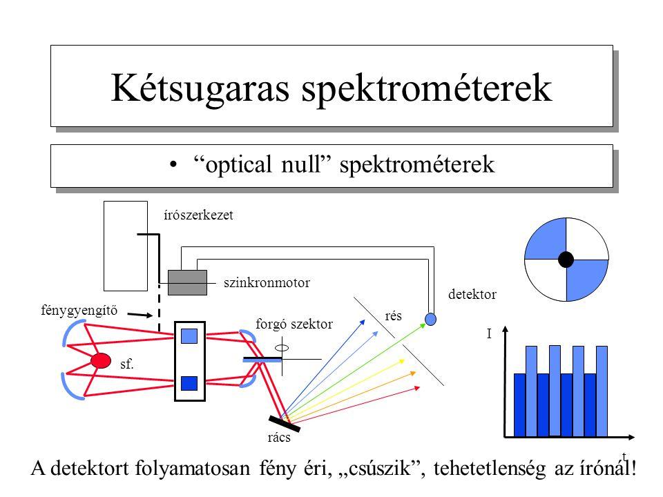 """Kétsugaras spektrométerek """"optical null"""" spektrométerek szinkronmotor fénygyengítő írószerkezet rács rés detektor sf. forgó szektor I t A detektort fo"""