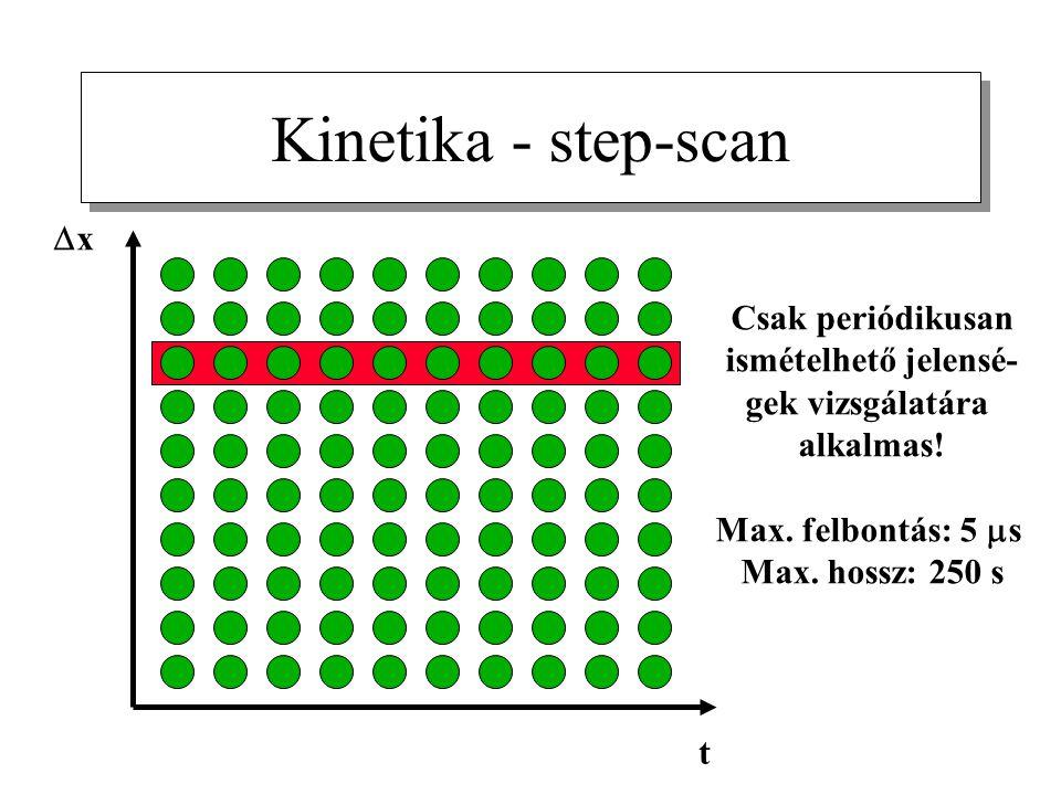 xx t Kinetika - step-scan Csak periódikusan ismételhető jelensé- gek vizsgálatára alkalmas! Max. felbontás: 5  s Max. hossz: 250 s