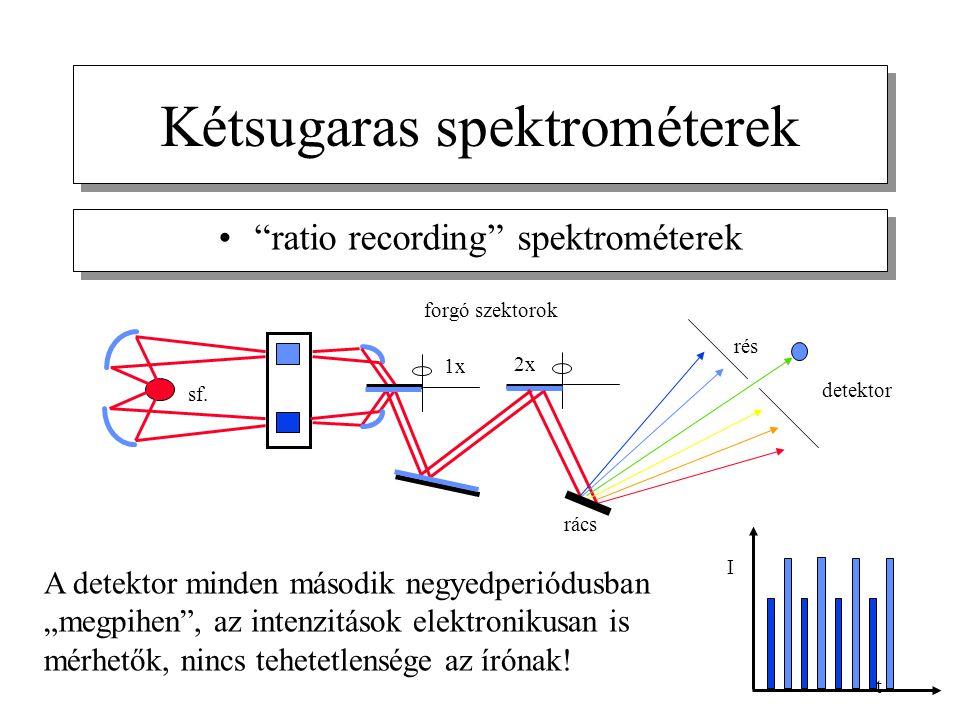 """Kétsugaras spektrométerek """"ratio recording"""" spektrométerek sf. t rács rés detektor forgó szektorok 1x 2x I A detektor minden második negyedperiódusban"""