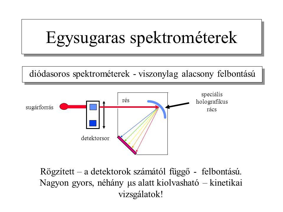 Egysugaras spektrométerek diódasoros spektrométerek - viszonylag alacsony felbontású sugárforrás speciális holografikus rács rés detektorsor Rögzített