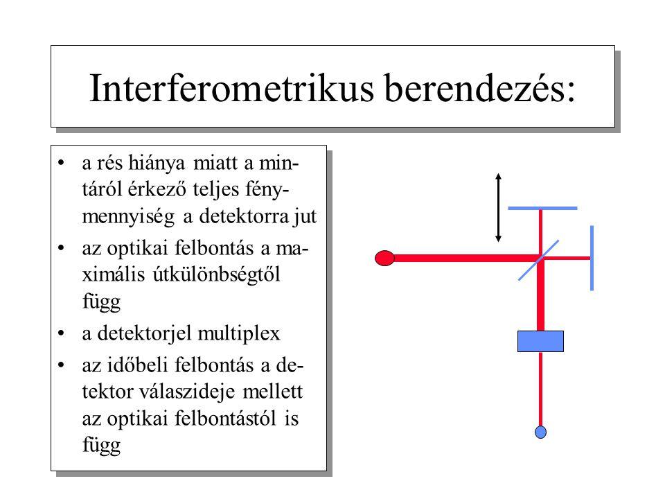 Interferometrikus berendezés: a rés hiánya miatt a min- táról érkező teljes fény- mennyiség a detektorra jut az optikai felbontás a ma- ximális útkülö