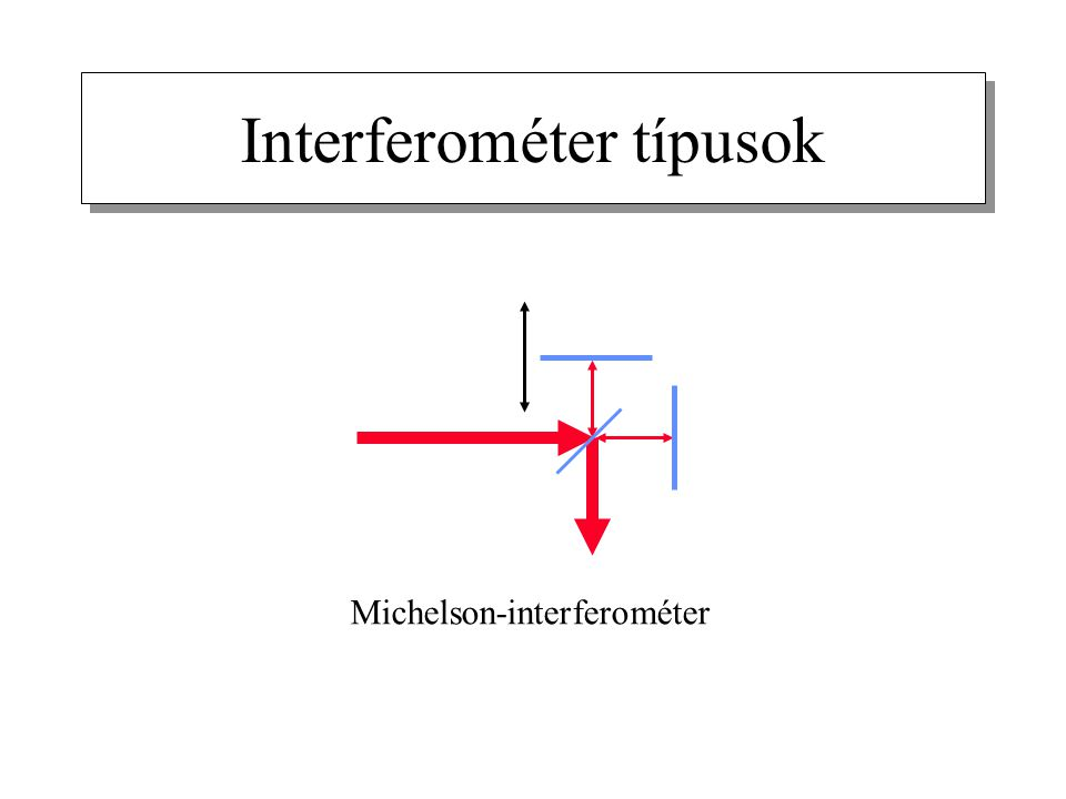 Interferométer típusok Michelson-interferométer