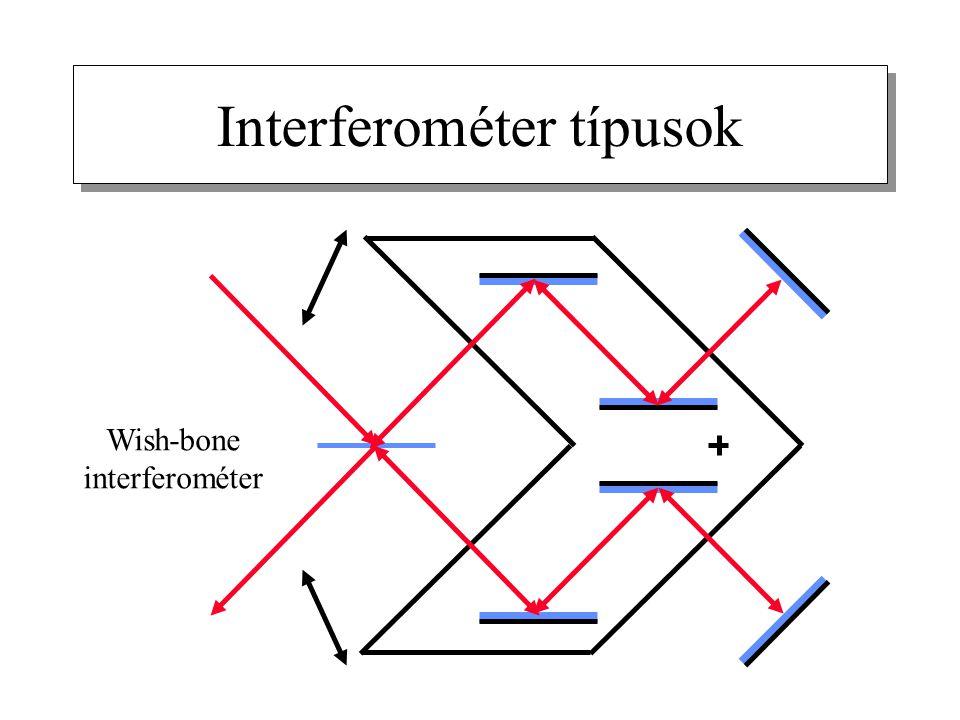 Interferométer típusok Wish-bone interferométer