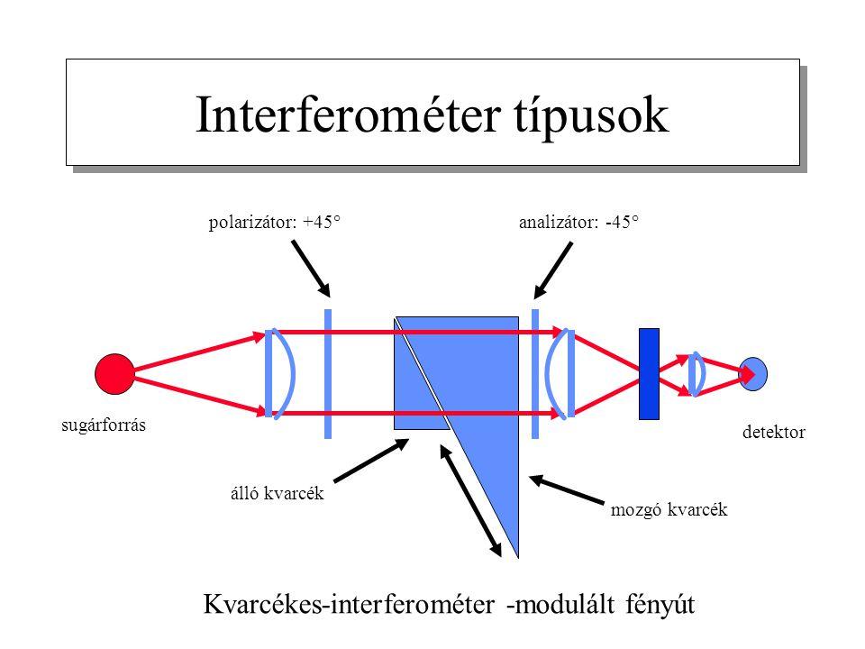 Interferométer típusok Kvarcékes-interferométer -modulált fényút sugárforrás detektor polarizátor: +45°analizátor: -45° álló kvarcék mozgó kvarcék