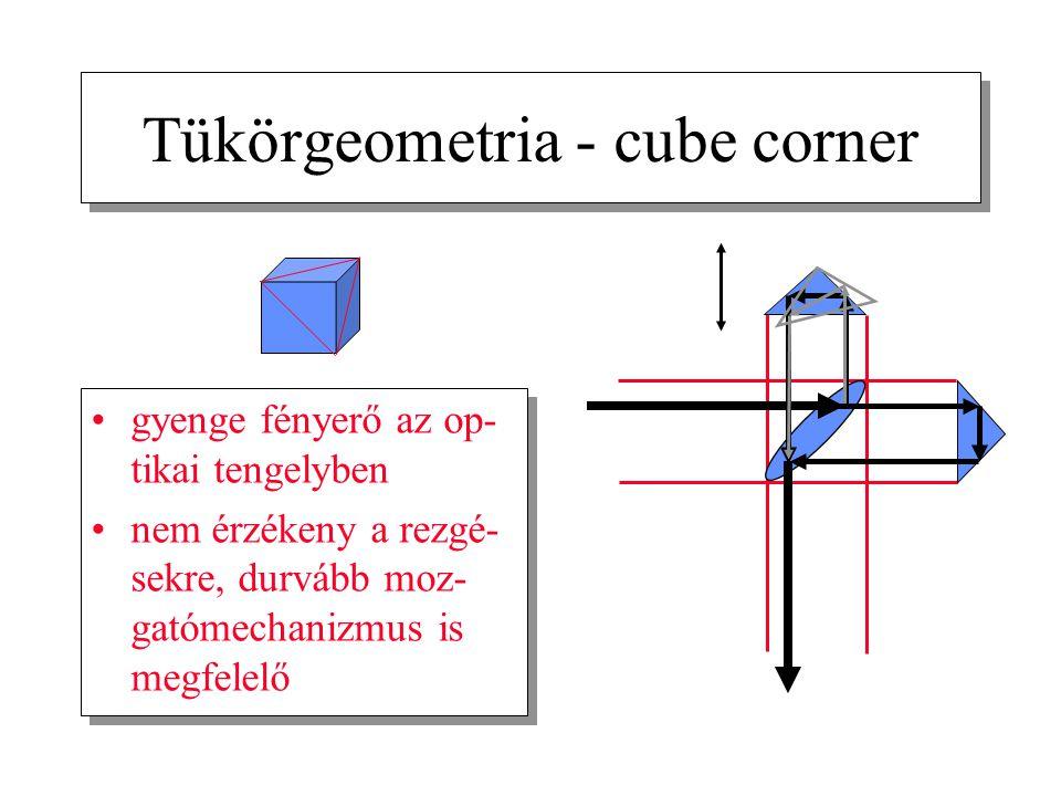 Tükörgeometria - cube corner gyenge fényerő az op- tikai tengelyben nem érzékeny a rezgé- sekre, durvább moz- gatómechanizmus is megfelelő gyenge fény