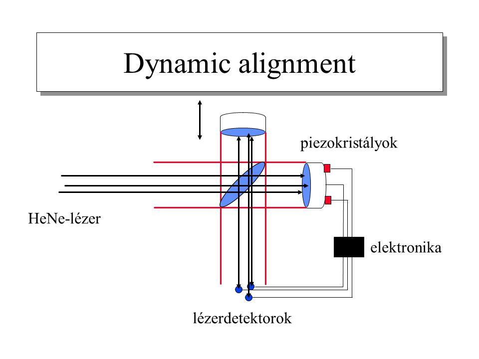 Dynamic alignment HeNe-lézer lézerdetektorok piezokristályok elektronika