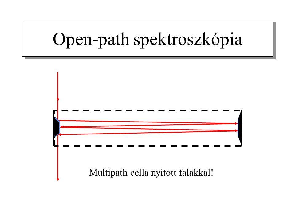 Open-path spektroszkópia Multipath cella nyitott falakkal!
