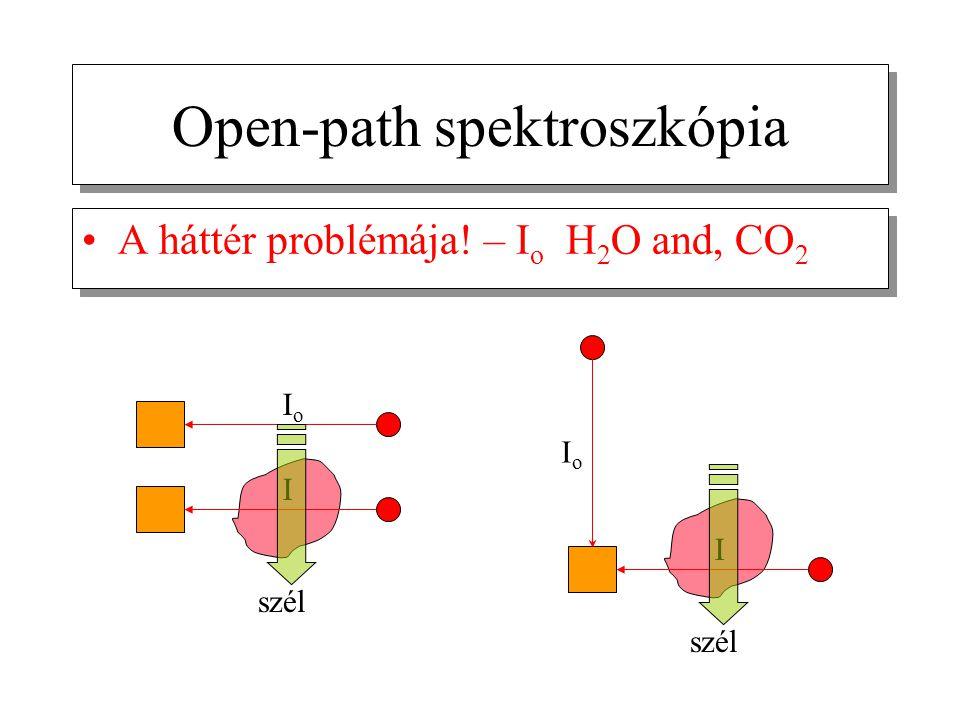 Open-path spektroszkópia A háttér problémája! – I o H 2 O and, CO 2 IoIo I szél IoIo I