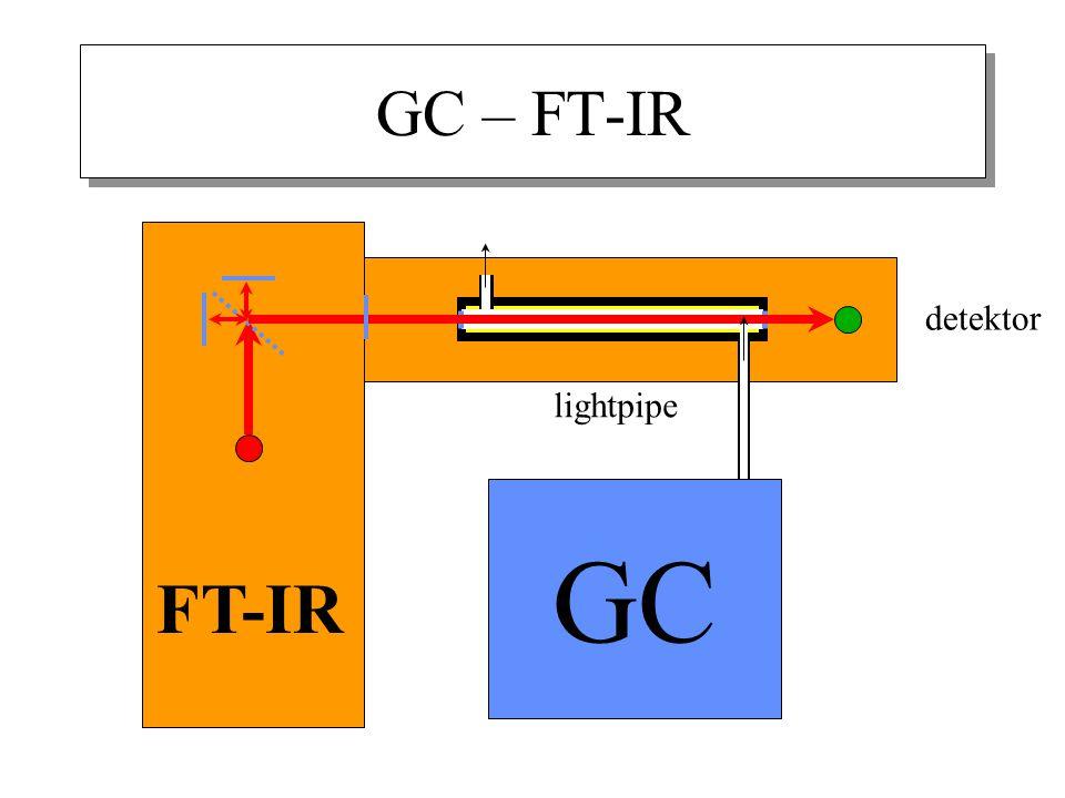 GC – FT-IR detektor GC FT-IR lightpipe