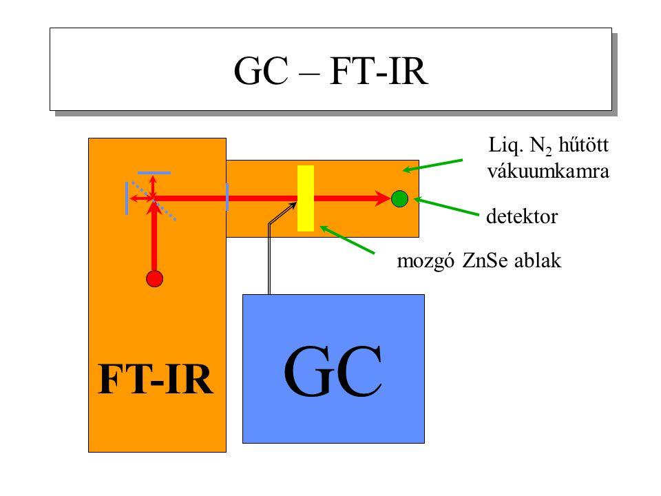 GC – FT-IR Liq. N 2 hűtött vákuumkamra FT-IR GC mozgó ZnSe ablak detektor
