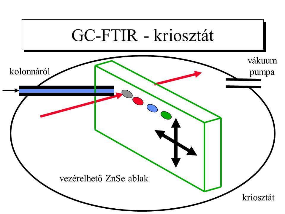 GC-FTIR - kriosztát kolonnáról vezérelhetõ ZnSe ablak kriosztát vákuum pumpa