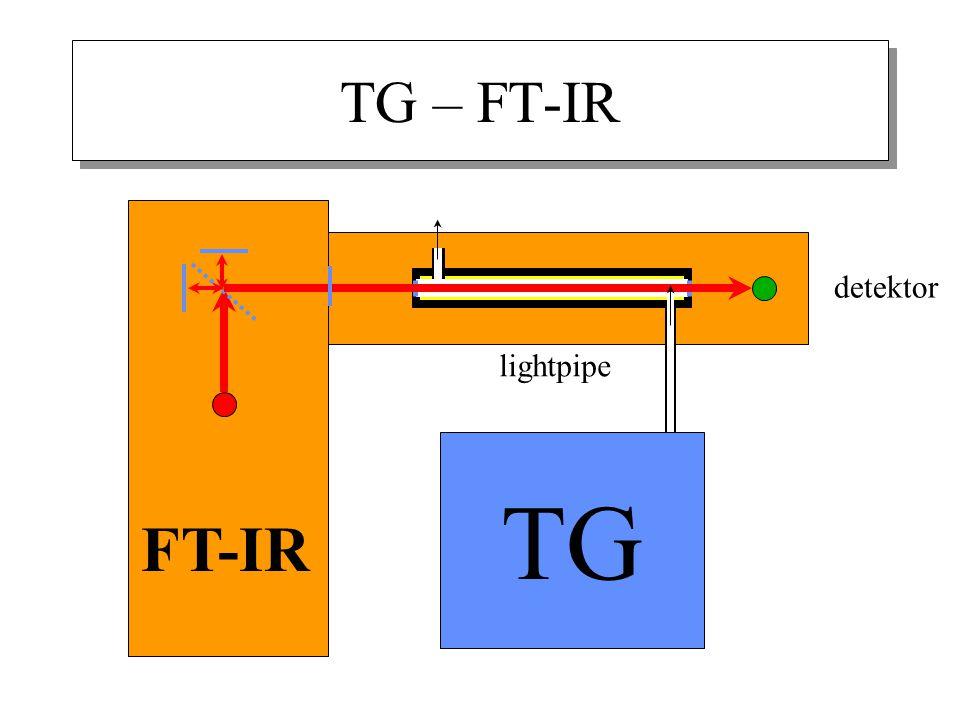 TG – FT-IR detektor TG FT-IR lightpipe