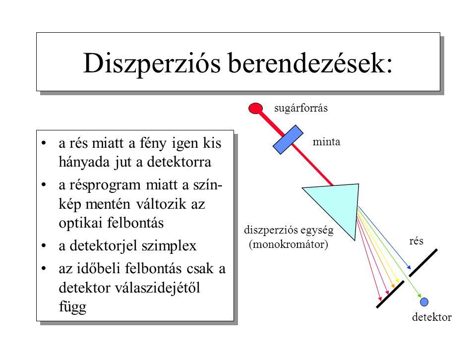 Diszperziós berendezések: a rés miatt a fény igen kis hányada jut a detektorra a résprogram miatt a szín- kép mentén változik az optikai felbontás a d