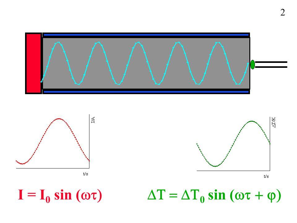 I = I 0 sin (  0 sin (  2