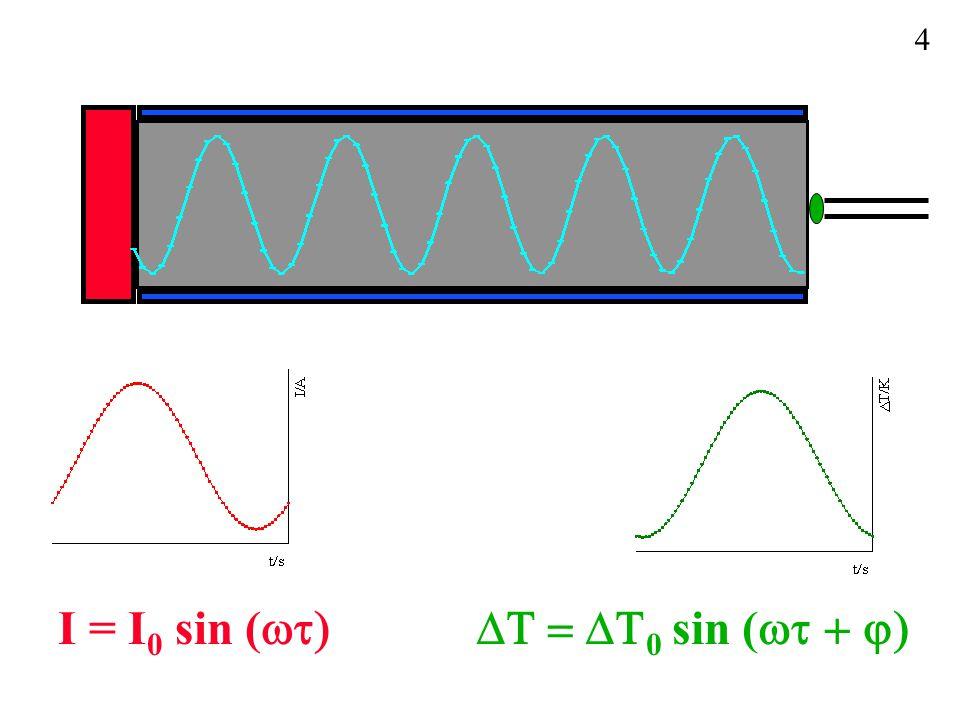 I = I 0 sin (  0 sin (  4
