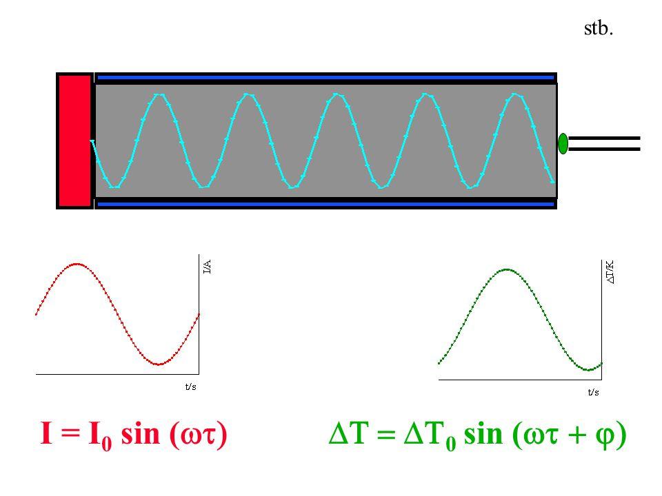 I = I 0 sin (  0 sin (  stb.